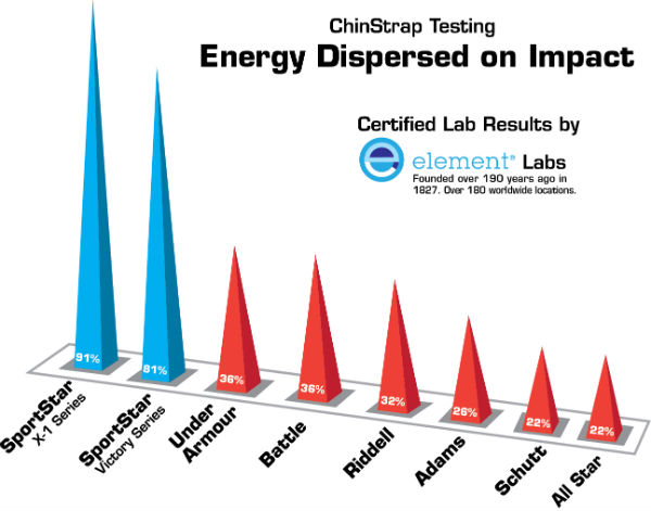 Chart of Energy Dispersed on Impact