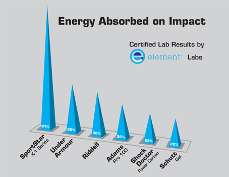 Chart of Energy Absorbed on Impact